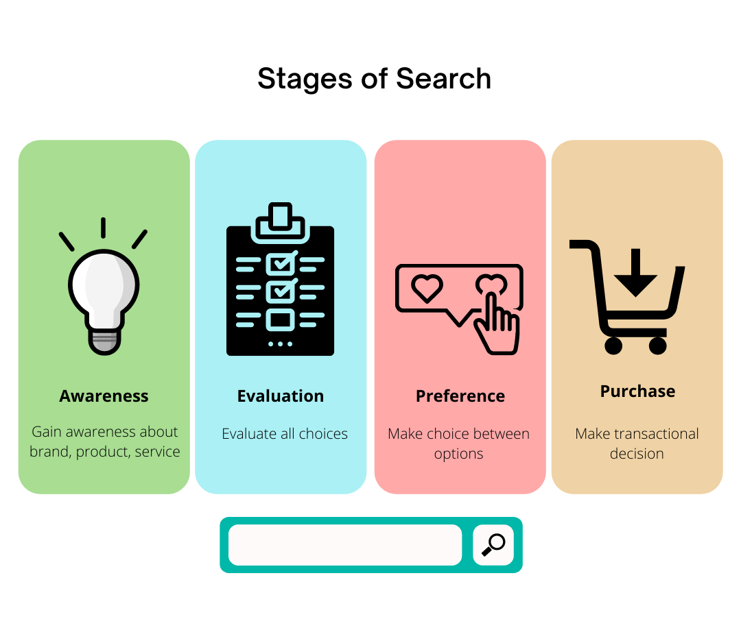 Stages-of-search