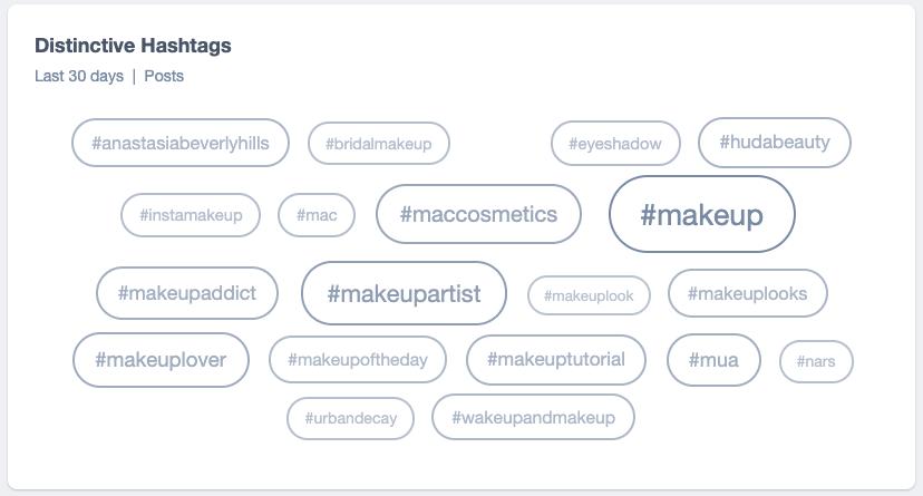 Screen grab of a Distinctive Hashtags word cloud