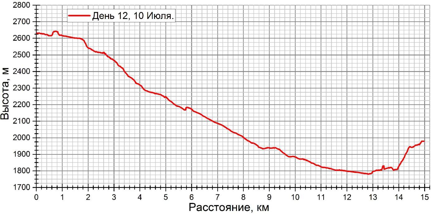 д12 график.jpg