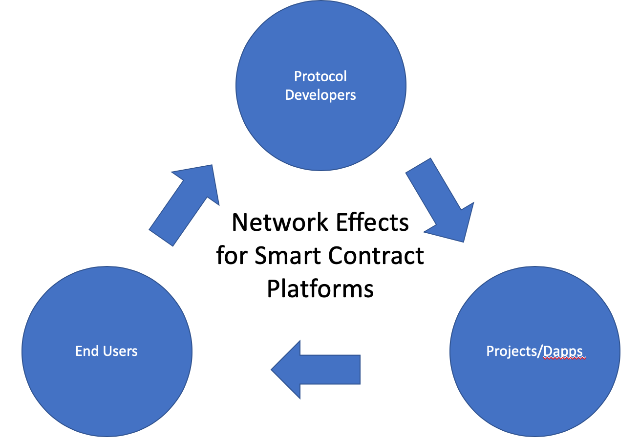 Illustration representing network effects for smart contract platforms