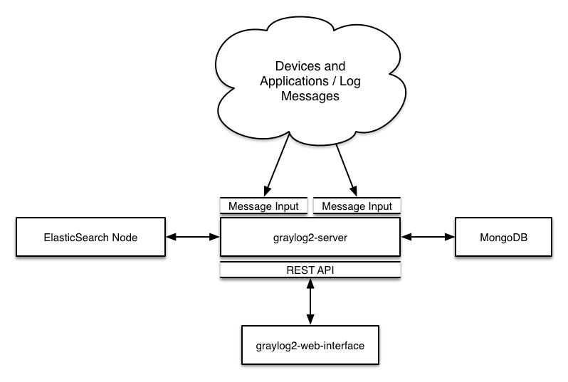 Graylog – Log analytics – Java Data Platform, Android and