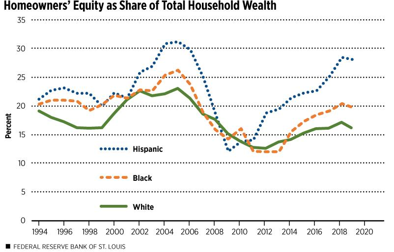 Housing Wealth Climbs, Yet Racial Wealth Gaps Persist | St. Louis Fed