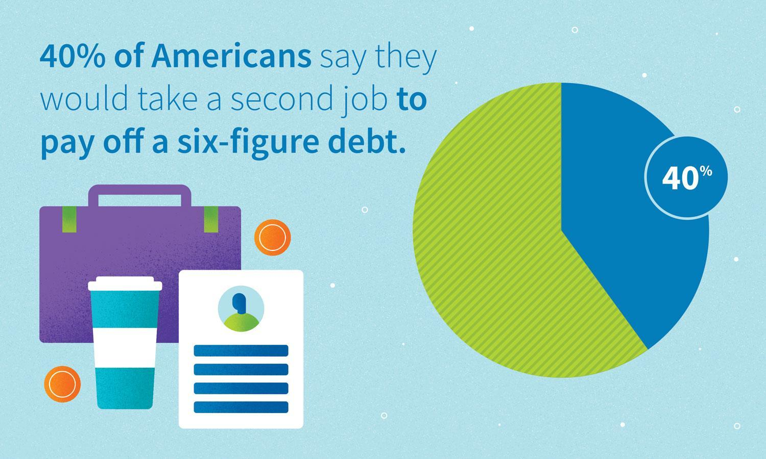 Graphic: 40% of Americans say they would take a second job to pay off a six-figure debt.