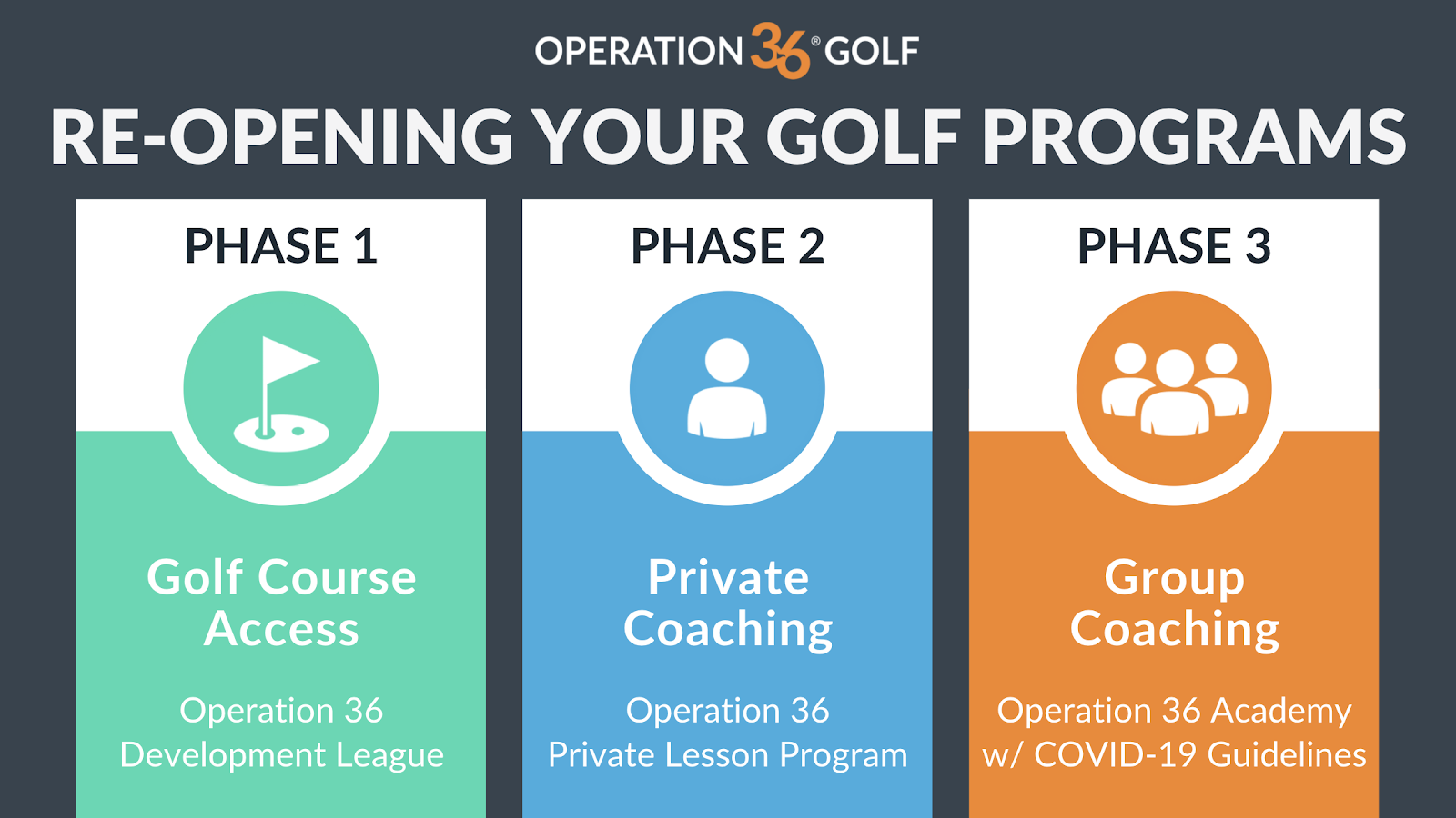 Re-opening your golf program phases