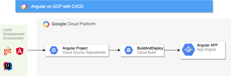 Architecture for deploying angular 8 to Google App Engine on GCP with CI/CD