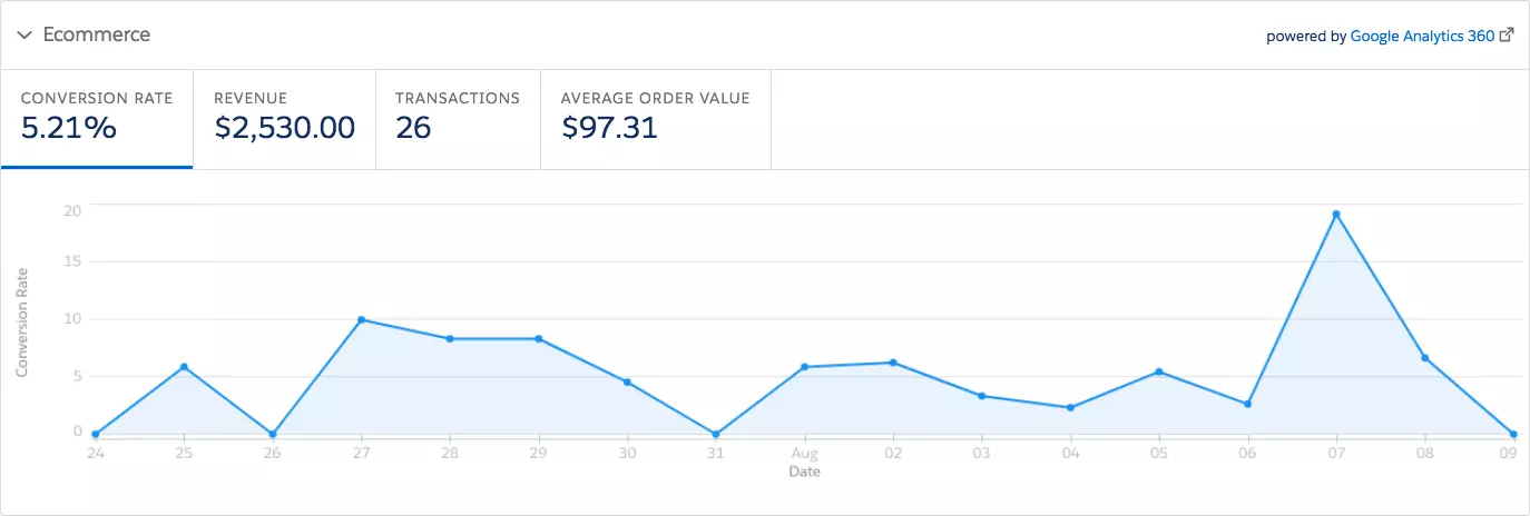 Google Analytics eCommerce tile