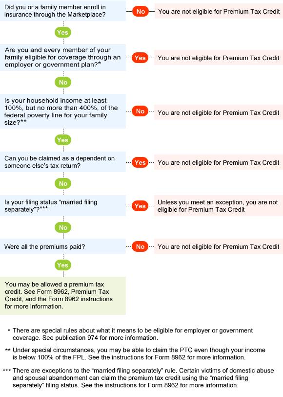 Premium Tax Credit Chart