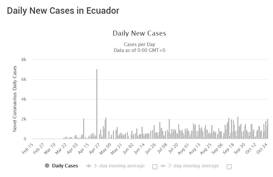 Covid-19 situación en Ecuador