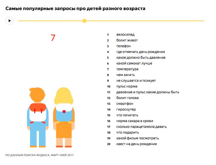 Самые популярные запросы про детей 7 лет - исследование Яндекса