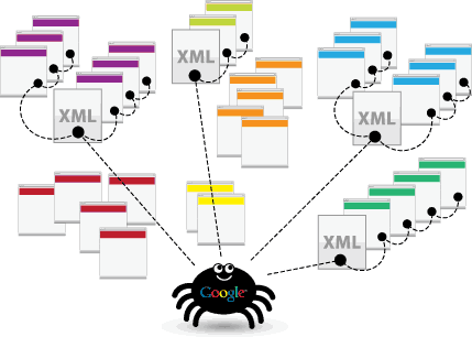 why do you need a quick sitemap sitemap xml for online stores on