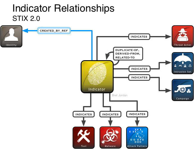 stix2-indicator-diagram-72dpi-v1.png