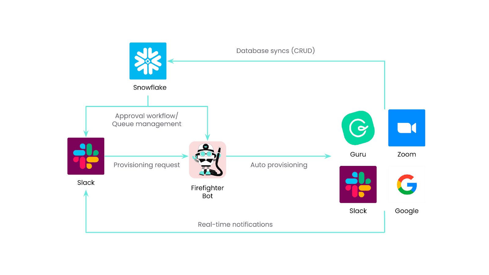 How we automate app provisioning