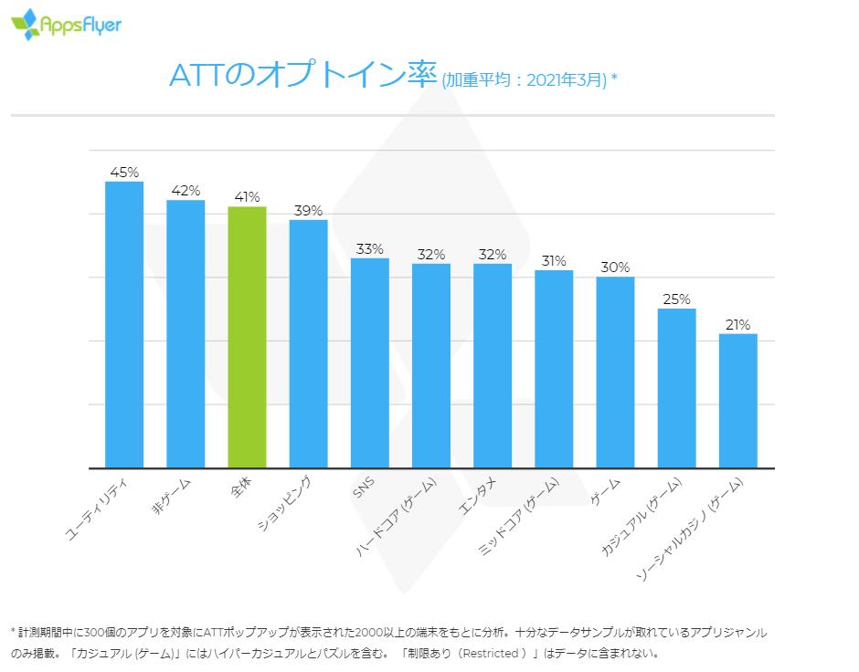 ATTのオプトイン率
