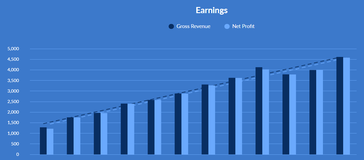 Graph showing earnings over time of blog revenue that operated for more than three years.
