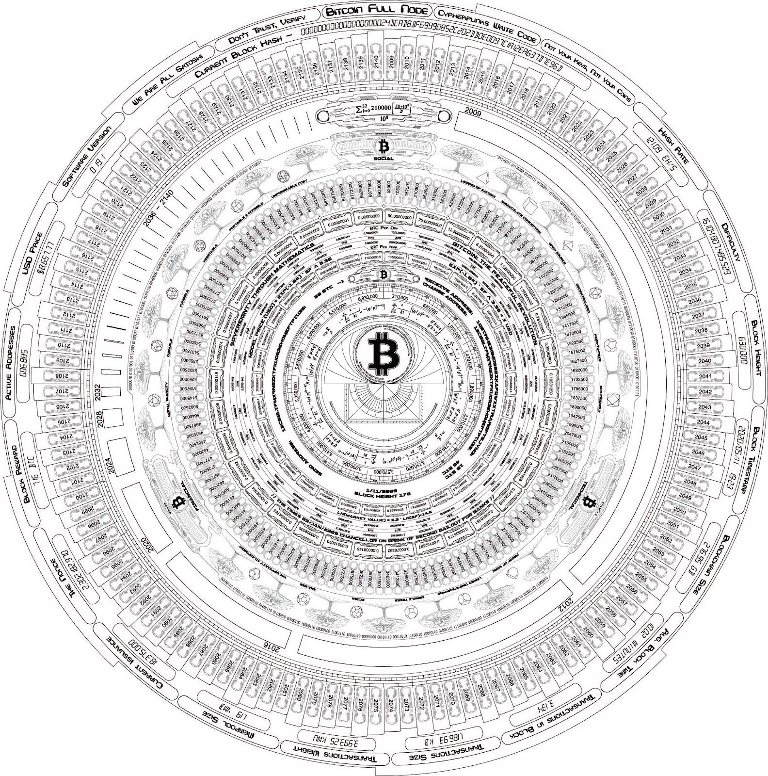 """""""Bitcoin"""" augimo modelis: perpus sumažėjus USD - Bitcoin augimo pradžia"""