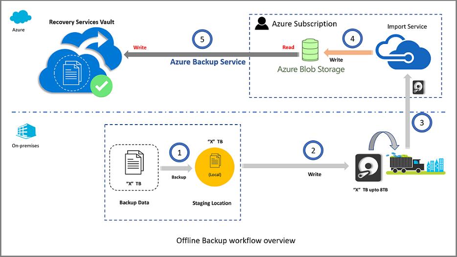 Seed offline backup with the Azure Import/Export service - Azure Backup    Microsoft Docs
