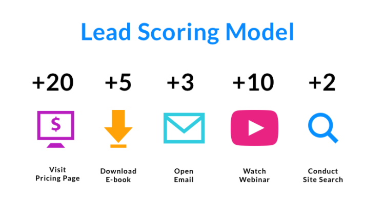 lead scoring model example