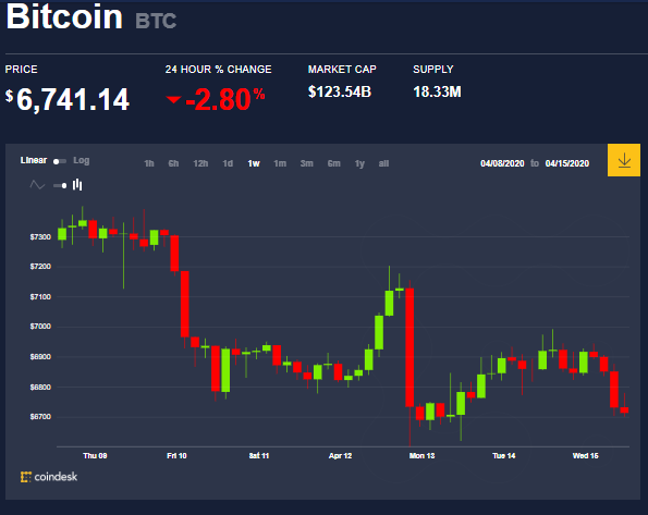 Weekly BTC price chart, 26 days before Bitcoin's Halving. Source: Coindesk