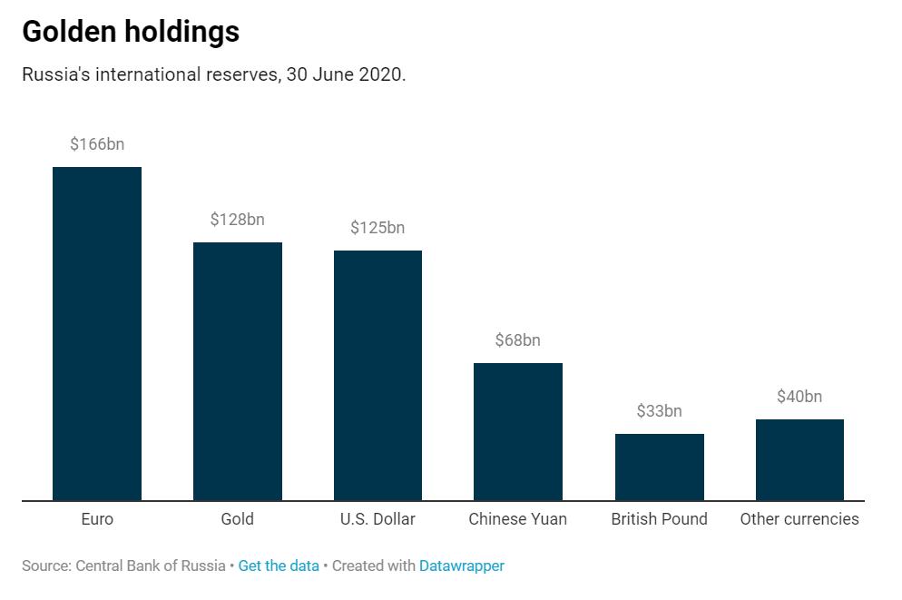 graphique montrant les réserves de la Russie par type d'actif