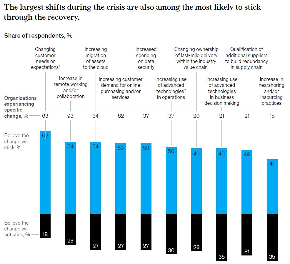 Les plus grands changements sont plus plus susceptibles de se pérenniser (diagramme de l'étude McKinsey)