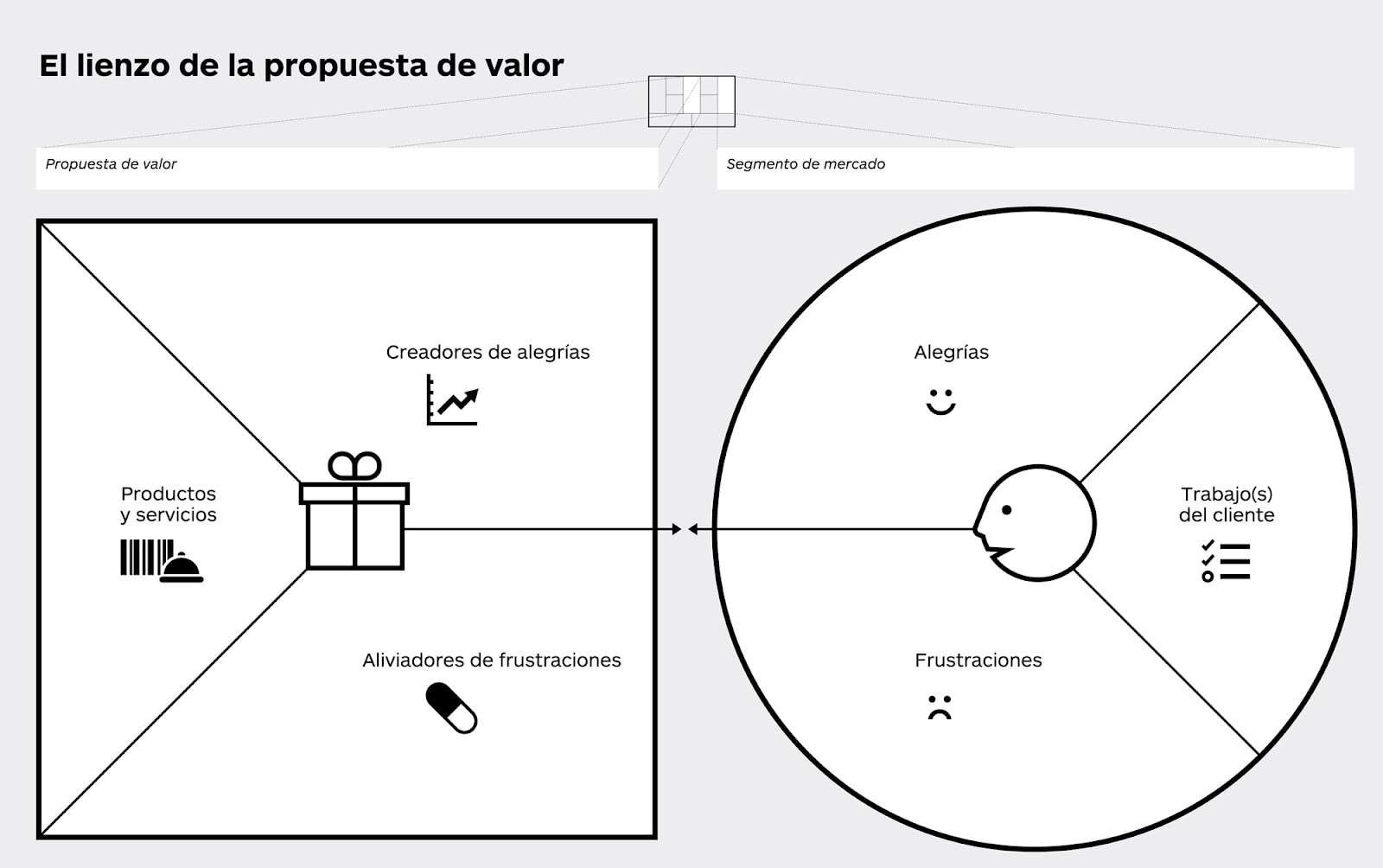 lienzo-propuesta-valor