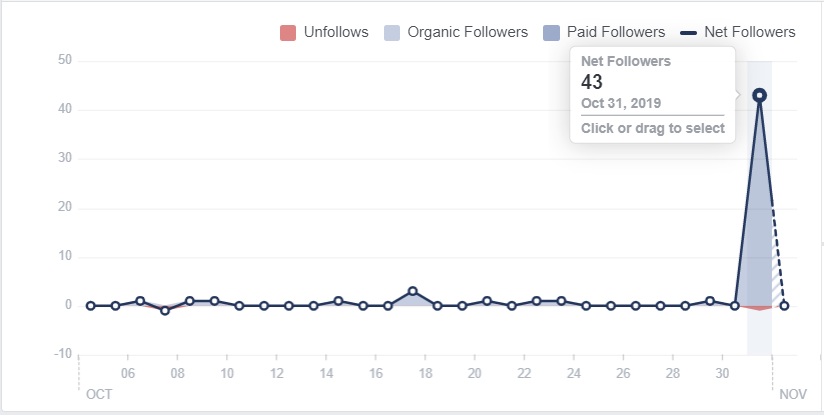 screenshot of a spike in follower number on rcmt it europe facebook page