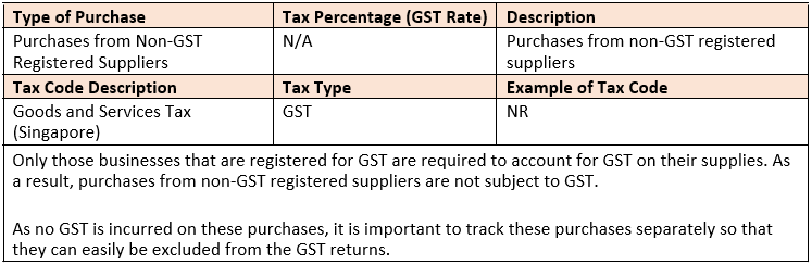Purchases from Non-GST Registered Suppliers  - NR
