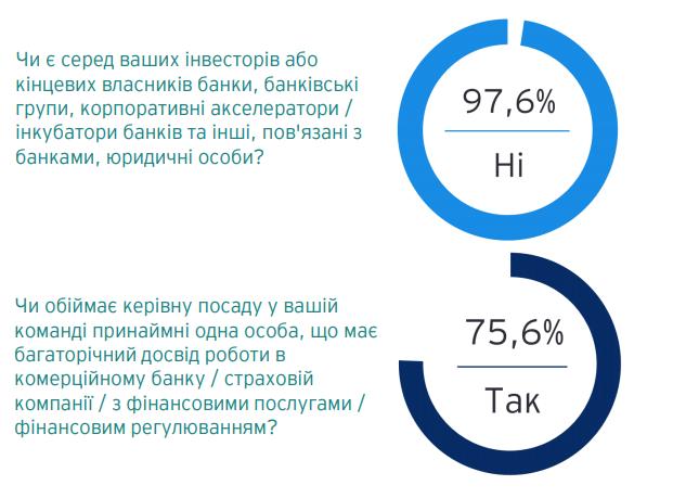 Что мешает банкам и финтеху работать в Украине: исследование