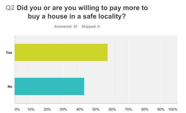 HOMESEEKERS WILLING TO PAY MORE FOR SAFE LOCALITIES: REVEALS MAGICBRICKS SURVEY