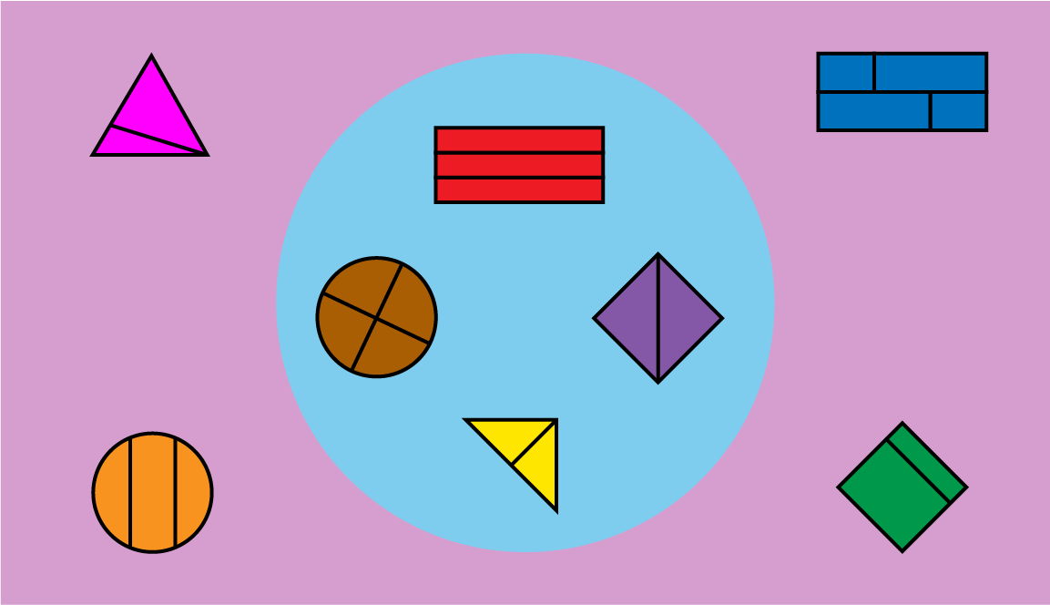 Inside the circle: a rectangle divided into thirds. A square divided in half. A circle divided into fourths. A triangle divided in half. Outside the circle: a triangle divided into 2 (1 big, 1 small). A rectangle divided into 4 parts (2 big, 2 small). A square divided into 2 parts (1 big, 1 small). A circle, divided into 3 parts (2 the same, 1 different).