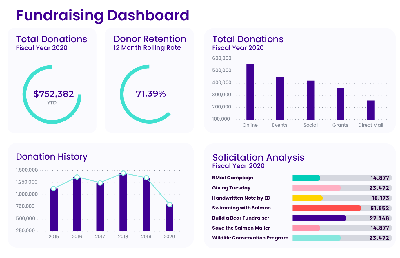 track fundraising dashboard