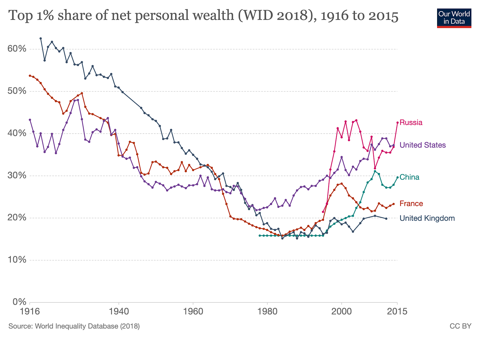 The top 1% really got wealthier