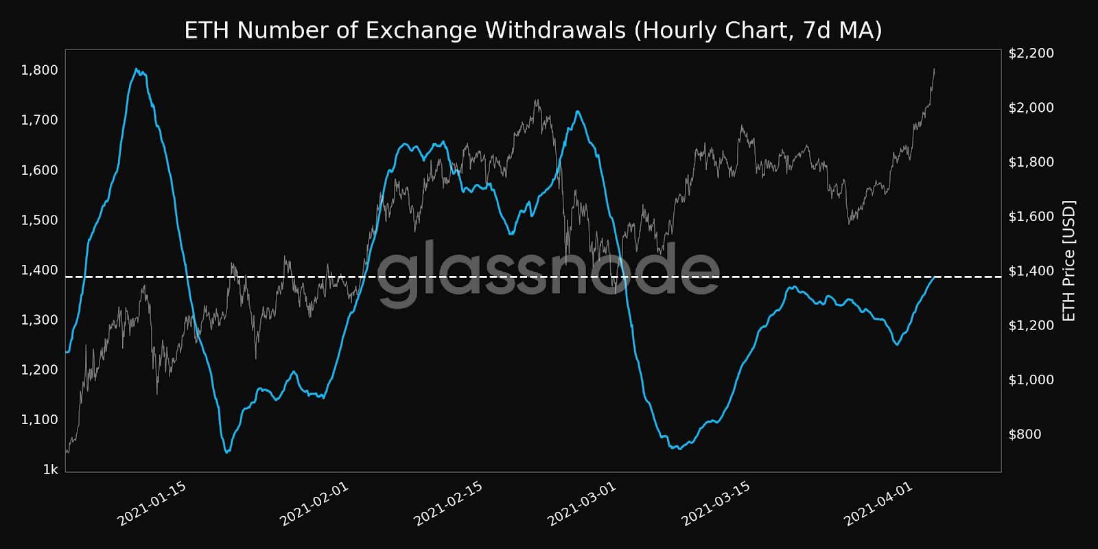 Número de saques de ETH das corretoras. Fonte: Glassnode e CryptoPotato.