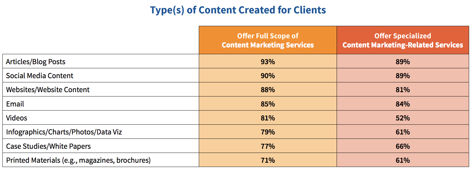 Content Growth Agency types of content created for clients