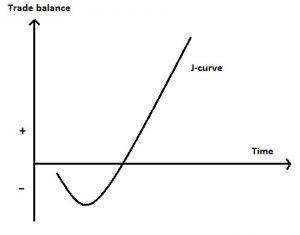 J eğrisi grafiği