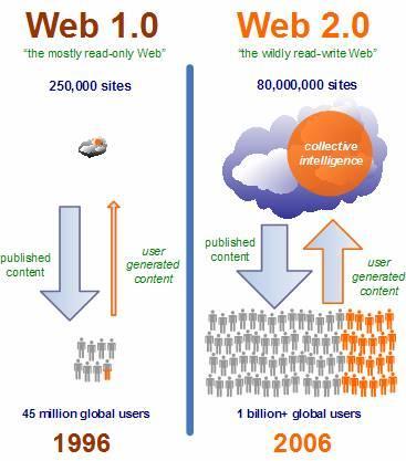 Description: web 1.0 va web 2.0