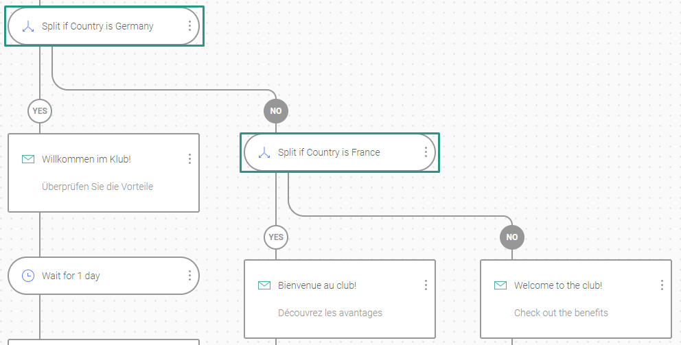 Omnisend's automation workflow with conditional split based on demographics