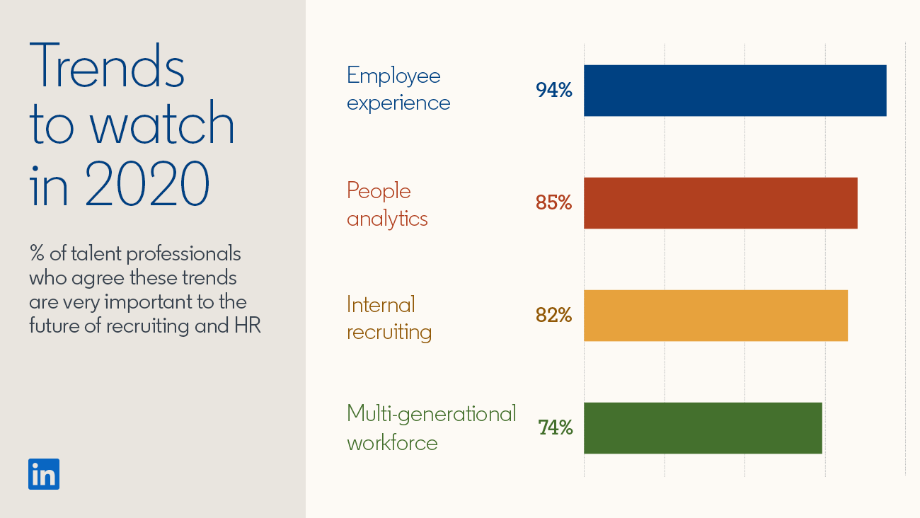 Hiring trends for 2021: Linkedin Insights. Employee experience, people analytics, internal recruiting, etc.
