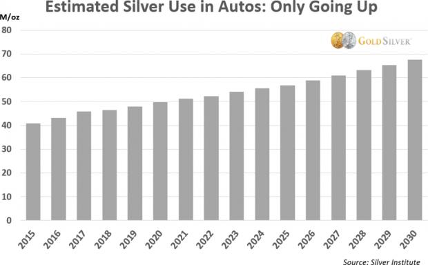 Graphique montrant l'estimation de l'utilisation de l'argent métal dans l'industrie automobile d'ici 2030