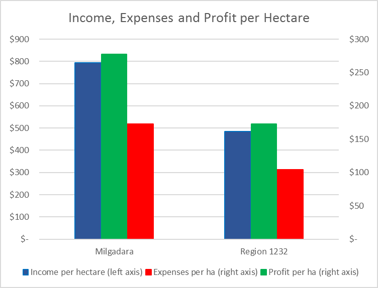 Milgadara income, expenses and profit compared to the region averages.