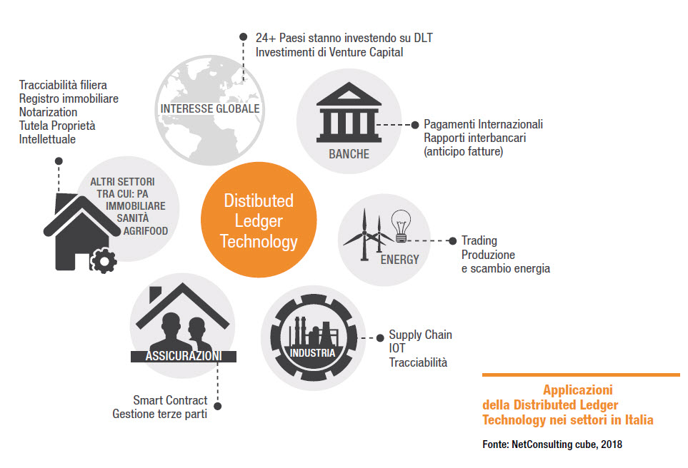 Distributed Ledger Technology nei diversi settori