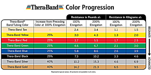 TheraBand Color Progression Explained