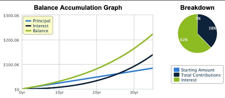 Balance Accumulation Graph