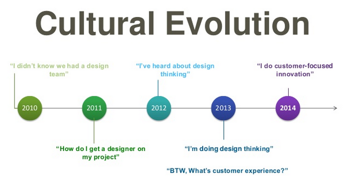 Design Thinking Evolution at Citrix