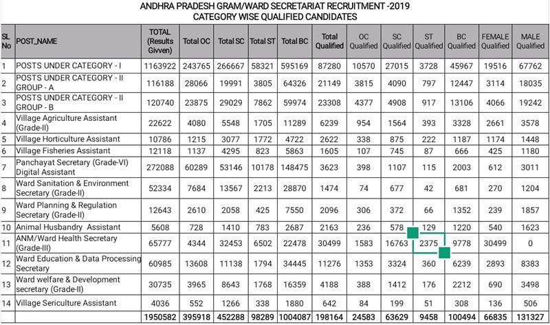 AP Grama-Ward Sachivalayam Category Wise Qualified Candiates