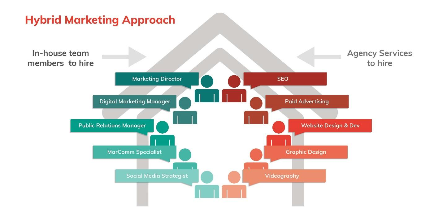 In-House Marketing vs. Agency – What You Need to Know | Cardinal