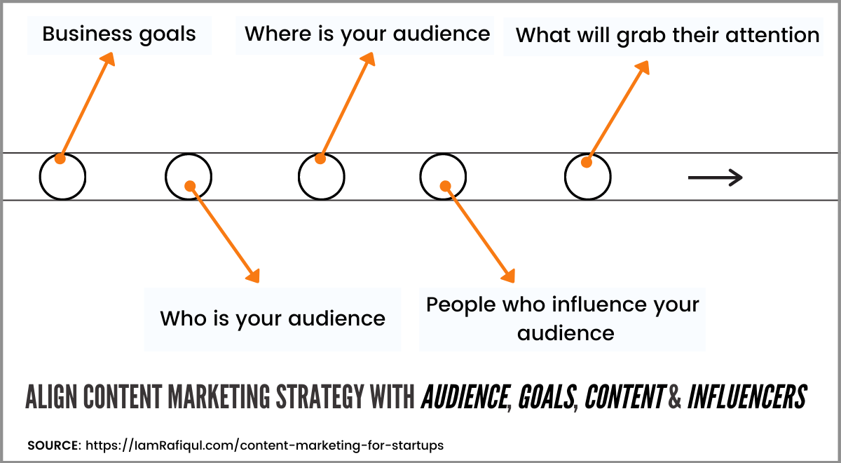 Align your content marketing strategy with business goals, audience, content types, influencers