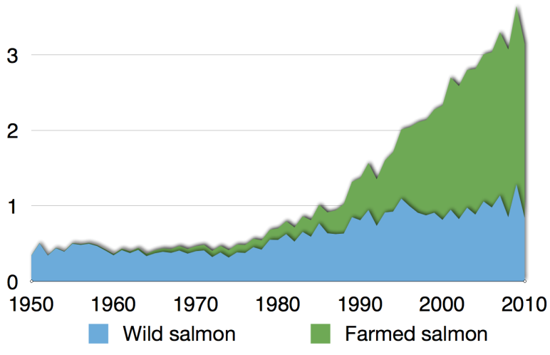 https://upload.wikimedia.org/wikipedia/commons/4/48/Time_series_for_global_production_of_all_salmon.png