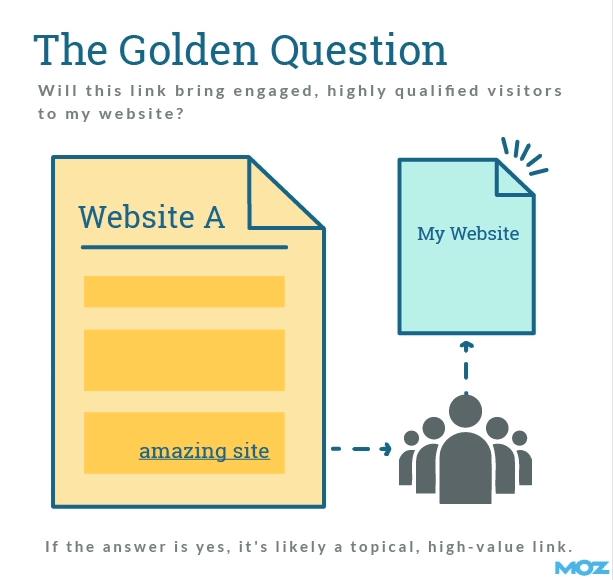 Как простой вопрос помогает определить качество и релевантность ссылки