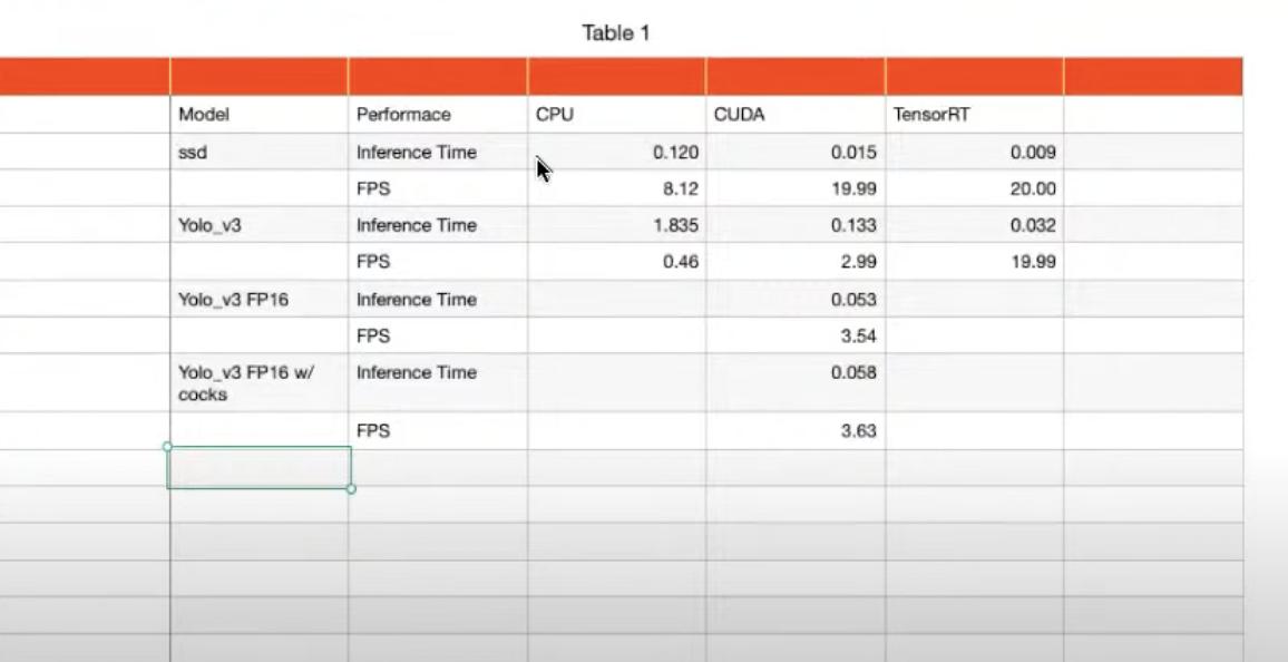 performance testing chart
